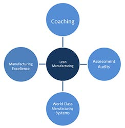 Lean Manufacturing - Cornerstone India